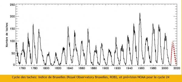 cycle-solaire-de-11-ans-depuis-1760.jpg