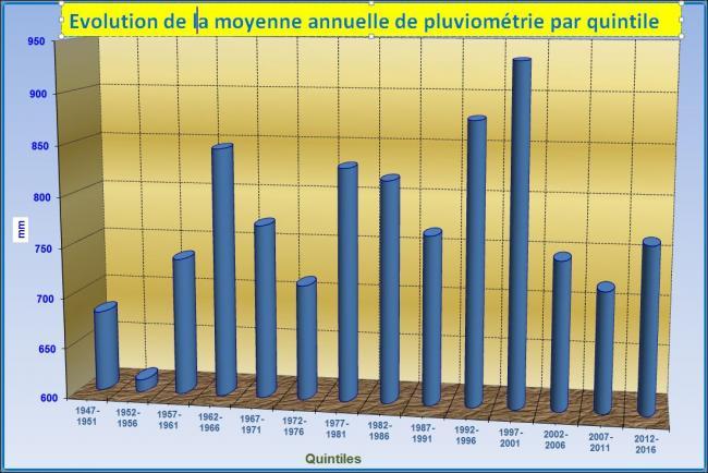 Evolution de la pluviometrie quinquenale 4