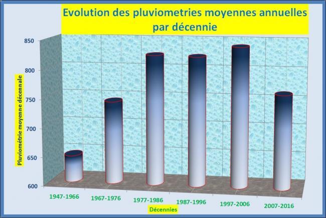Evolution moyennes annuelles par decennie 1