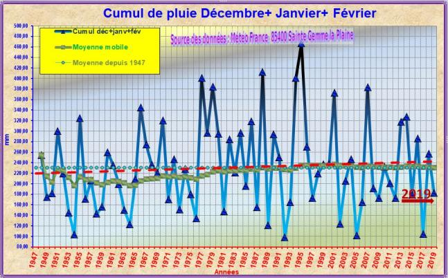 Pluie creux hiver 2018 2019