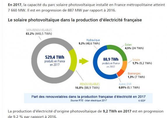 Production photovoltaique en france