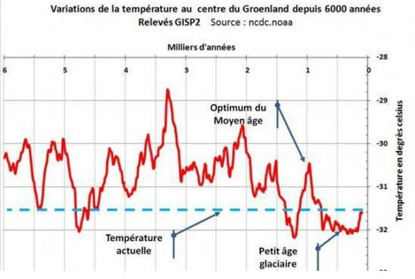 temperature-au-groenland-depuis-6000-ans-1.jpg