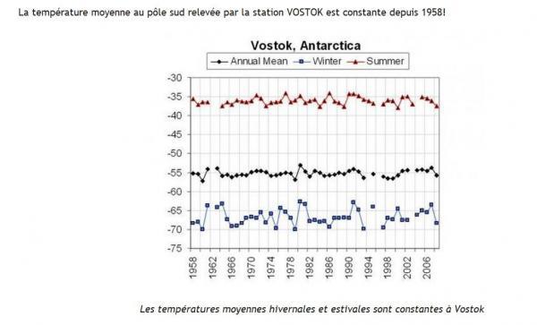temperature-moyenne-a-vostok-depuis-1958.jpg