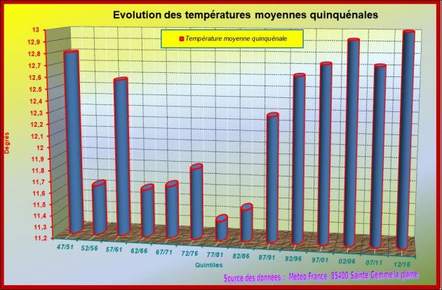 Temperatures quinquenales
